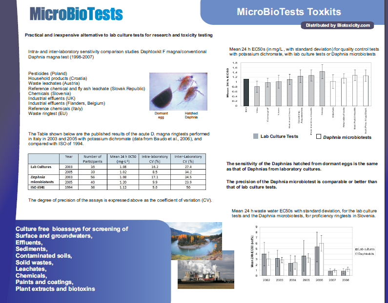 Microbiotests comparison data daphnia